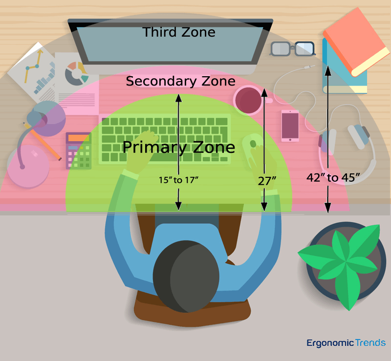 Good Ergonomics- Organize your Workspace into Reach Zones